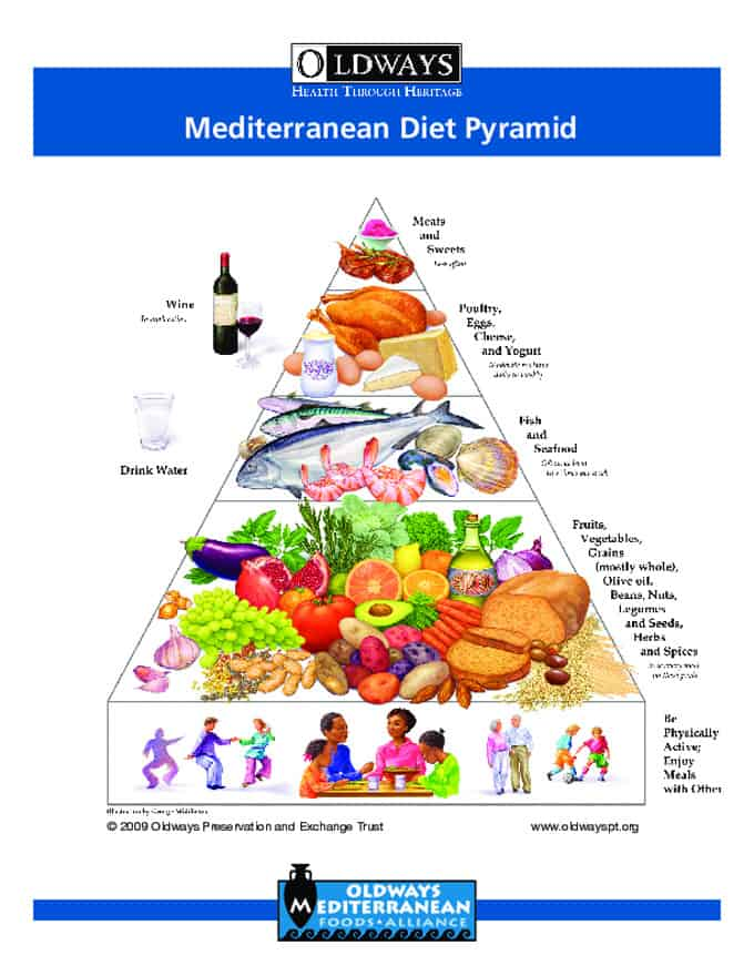 Infographic of the Mediterranean Diet Pyramid